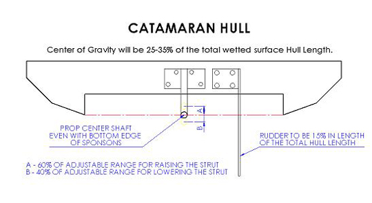 Center of Gravity on a Catamaran Hull will be setup around 25-35% of ...