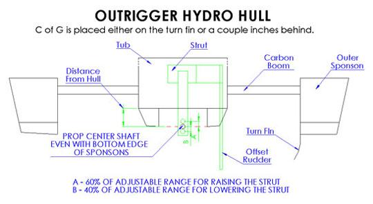 Rigger Hull Setup