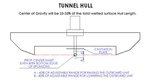 Center of Gravity on a Tunnel Hull will be 25-35% of the ...
