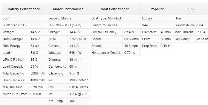 RCI FE Boat Calc Results
