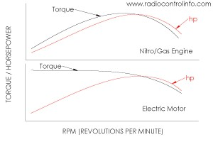 Torque vs Horsepower Curve - Nitro-Gas Engine vs ELectric Motor