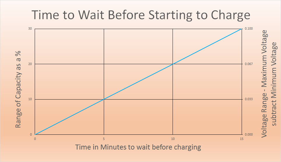 Time to Wait before Starting the Charger for Parallel Charging